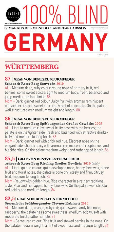4 Weine in den Top 8, Kategorie Württemberg